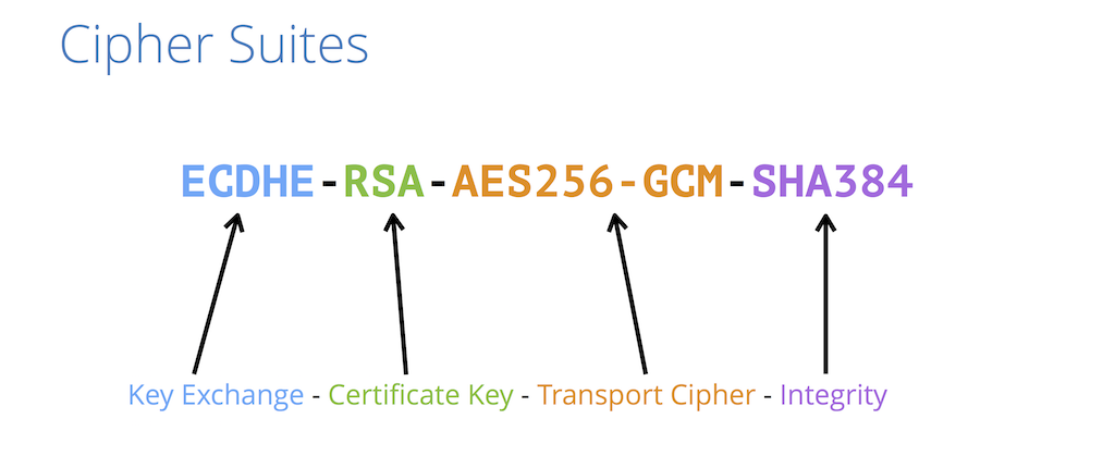 Most secure SSL/TLS configuration for Apache, Nginx, Postfix, Dovecot, HAProxy and other