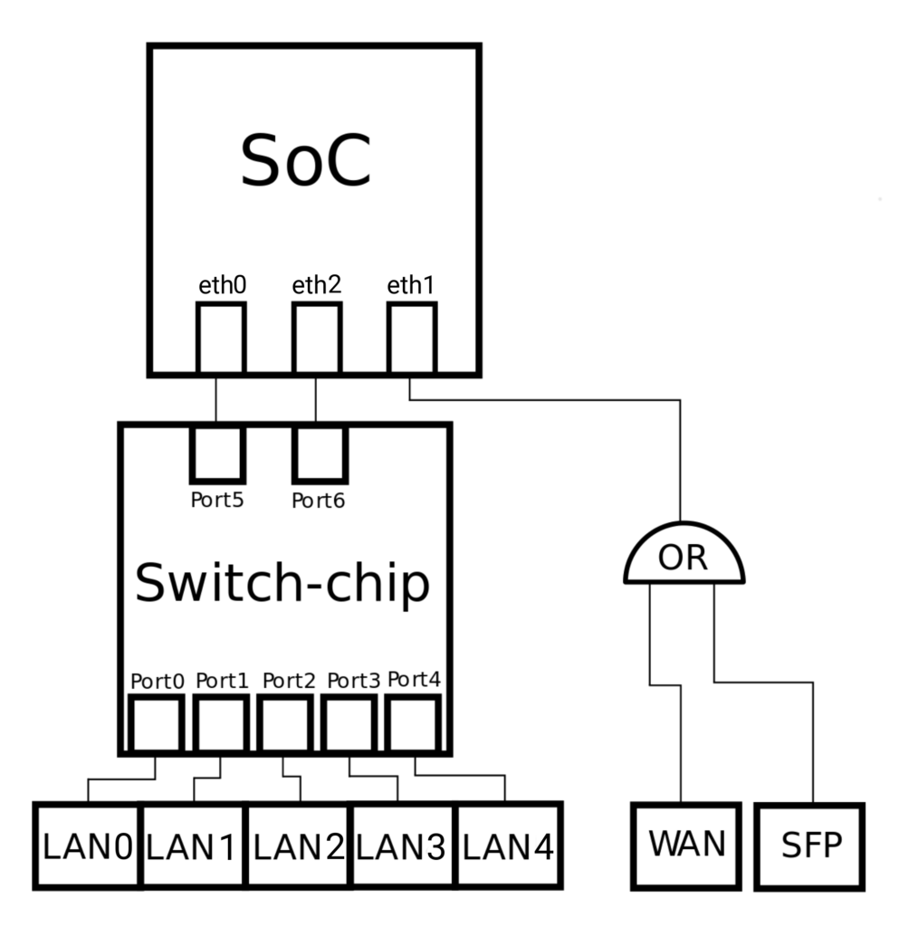 turris omnia internal switch