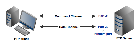 ftp command and data channels