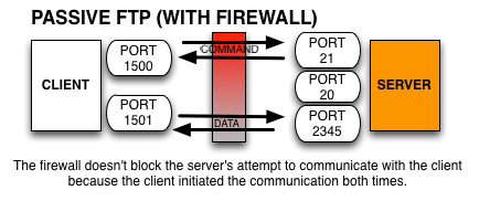 passive ftp with firewall and NAT