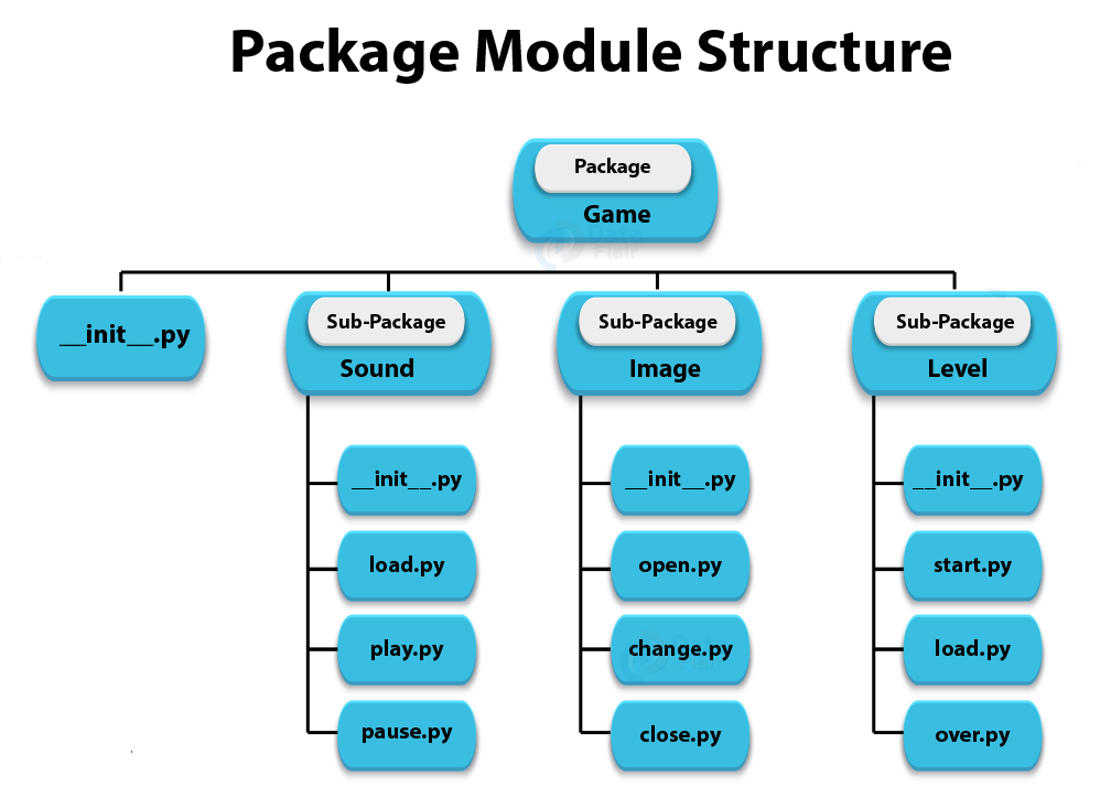 Python Packages Module Structure