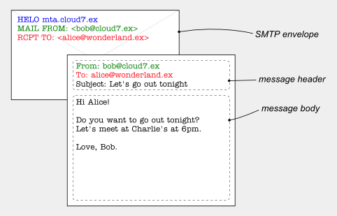 email envelope with email header and body