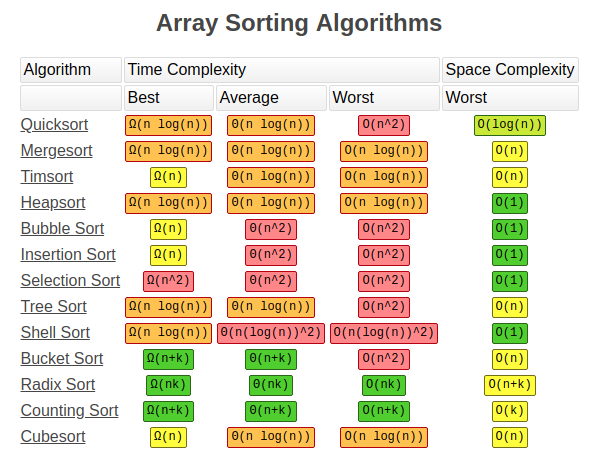 sorting algorithms complexity