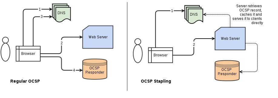 OCSP STAPLING